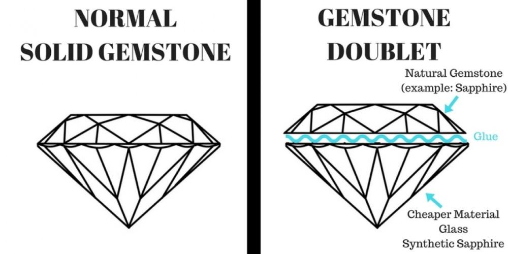 1. 天氣寶石與二層石(上層為天然寶石, 下層可為玻璃或合成物料)的分別.jpg