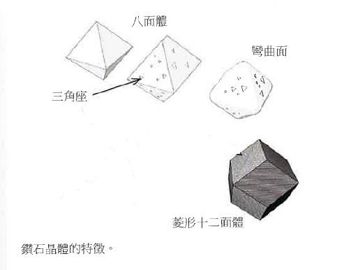 1. 鑽石晶體特晶