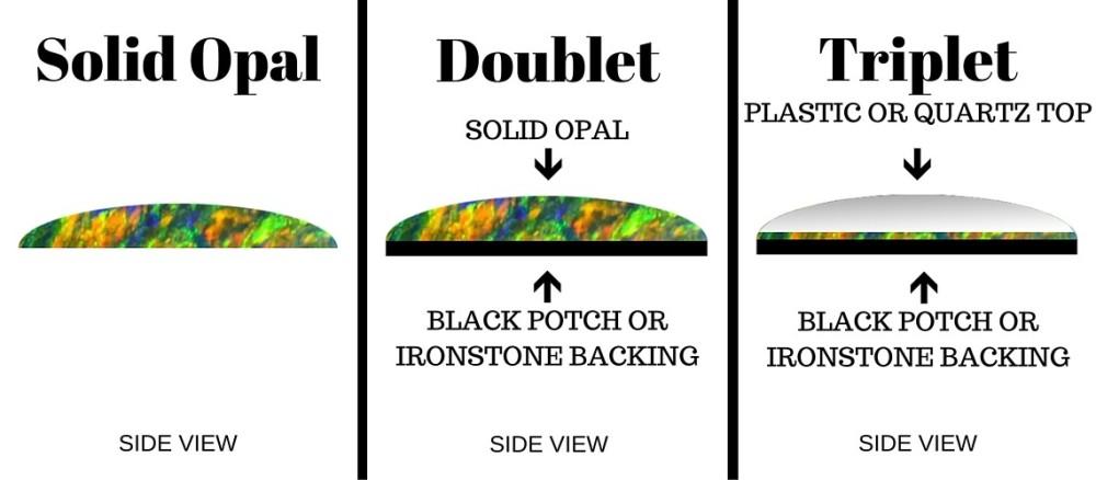 2. 蛋白石、蛋白石二層夾石 (黑色物料在底)、蛋白石三層夾石 (透明膠或石英在面及黑色物料在底.jpg