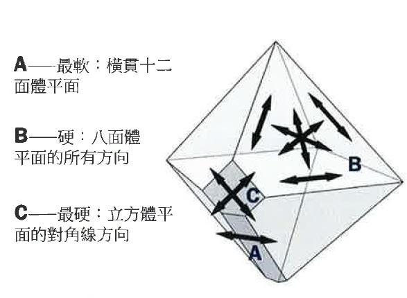 3. 鑽石的差異硬度