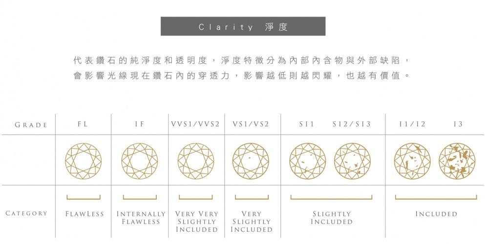 3. Clarity