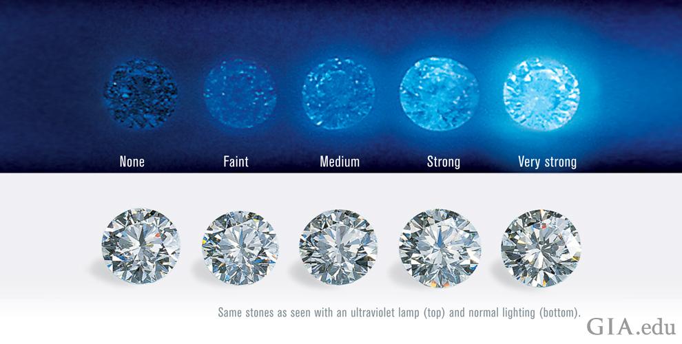 2. GIA 紫外線(上) 及正常光(下) 下的鑽石外觀對比.jpg